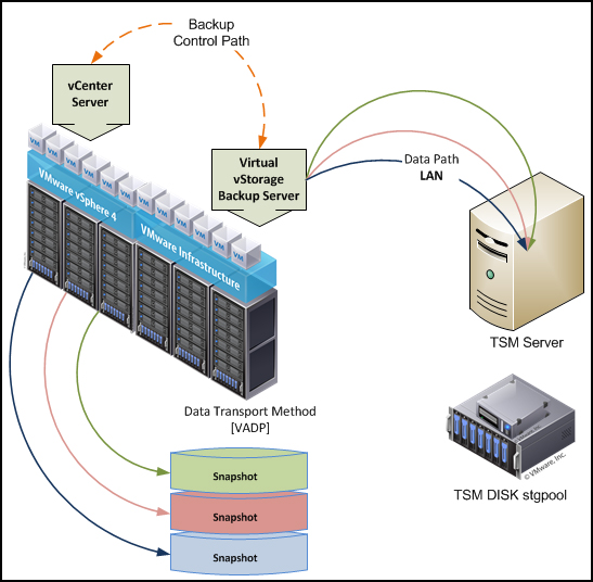 Tivoli Storage Manager: Virtual Environment  little environment overview