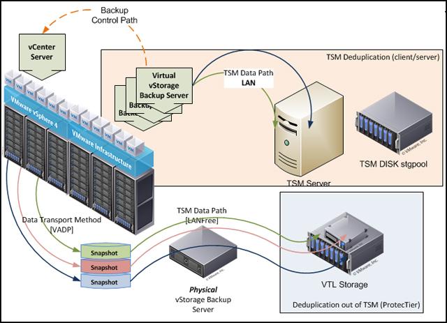 Tivoli Storage Manager:   tremendous environment overview
