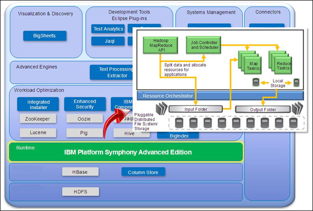 IBM Platform Symphony (Advanced Edition) runtime integration with InfoSphere BigInsights