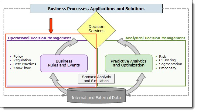 What is decision management
