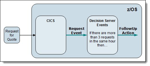 Event processing overview for the request for quote scenario