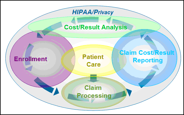 Figure 1. Today's Healthcare Payer infrastructure – more than just claims