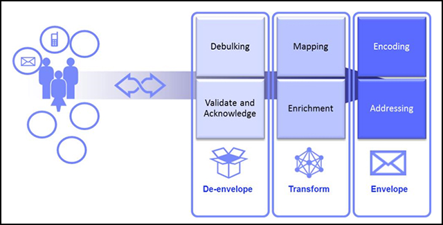 Figure 2. Product capabilities