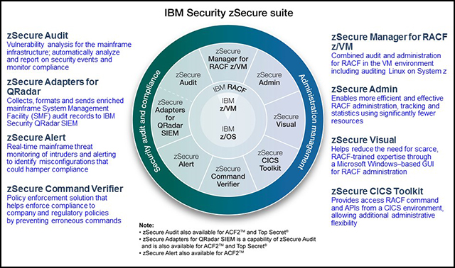 This figure shows the various products of the IBM Security zSecure suite.