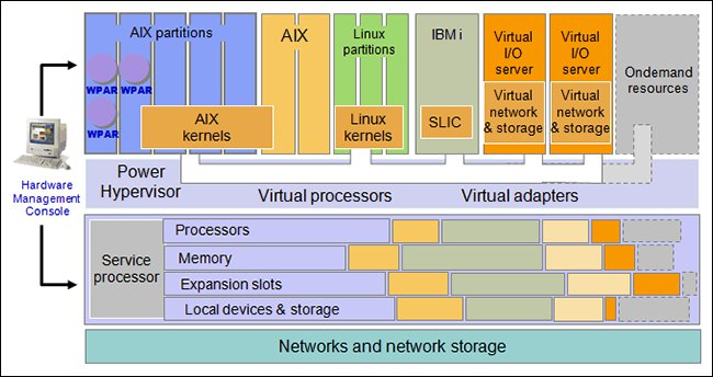 Detailed diagram of PowerVM architecture