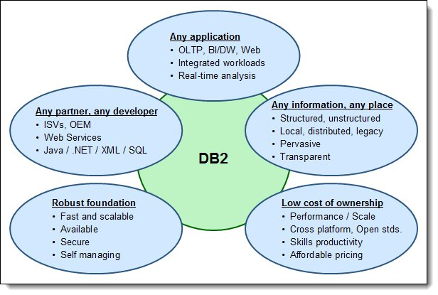 DB2 solutions