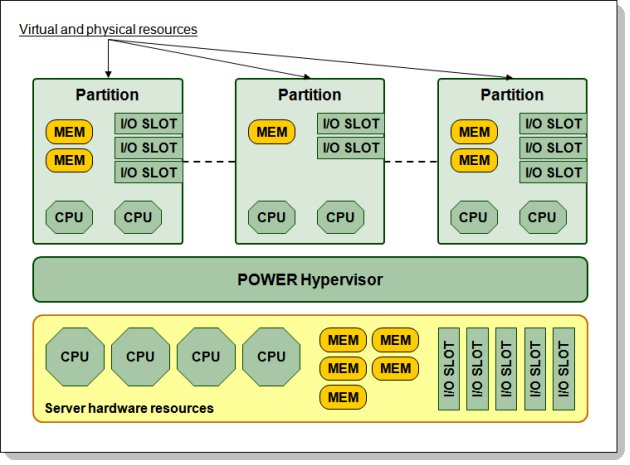 Figure 2. POWER Hypervisor abstracts physical server hardware