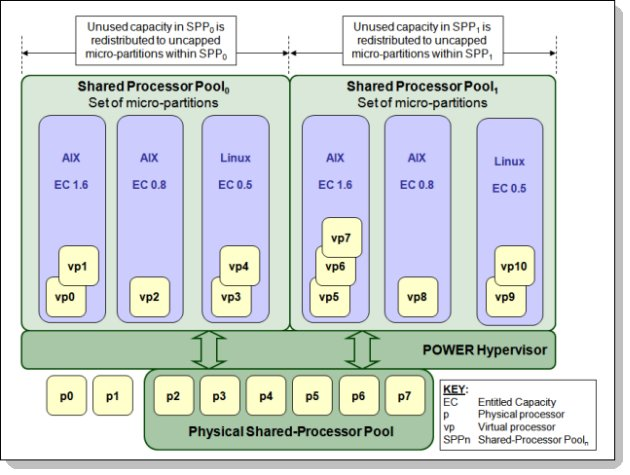 Figure 4. Overview of the architecture of multiple shared-processor pools