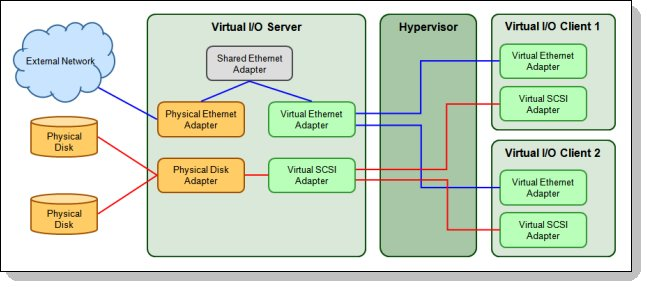 Figure 3. Simple Virtual I/O Server configuration