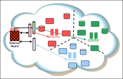 Figure 1. Security zone segregation in a virtual environment
