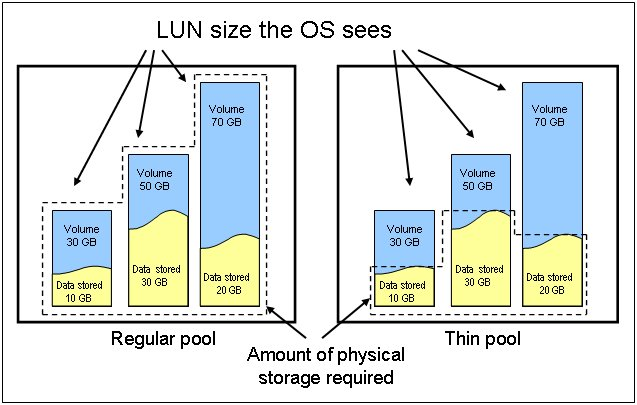 Figure 2 Example of how thin provisioning makes unused storage available for other projects