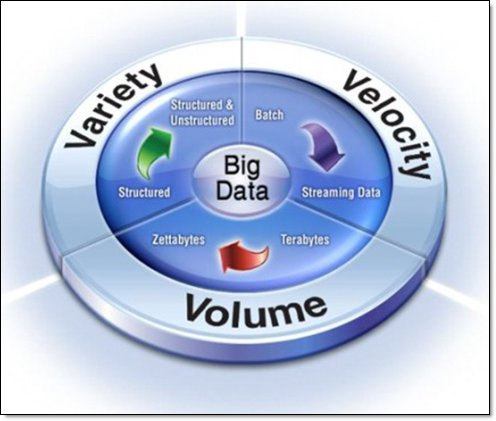Figure 2 illustrates the 3 Vs of volume, velocity, and variety and how they revolve around big data.