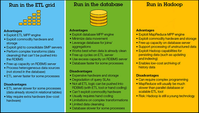 Figure 3 illustrates the advantages and disadvantages for running big data workloads in the 3 different environments.