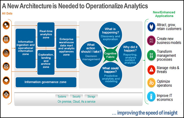 IBM big data reference architecture that illustrates the previous use cases described.